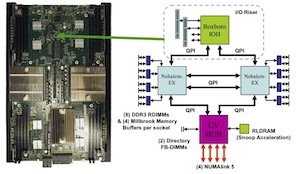 SGI Altix UV system board design